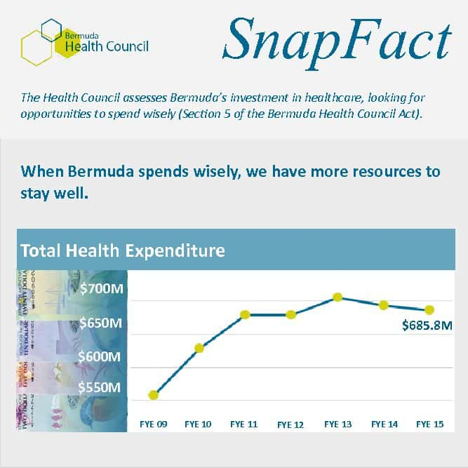 Health Expenditure
