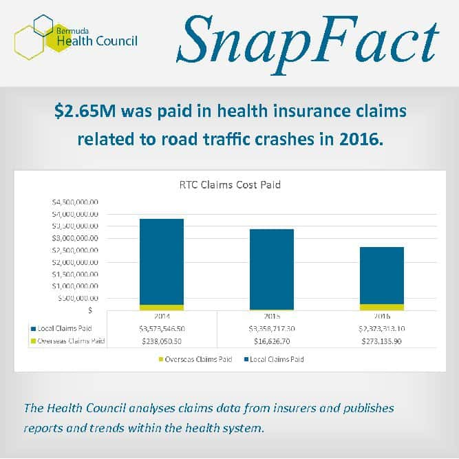 Health Insurance Claims Paid for RTC