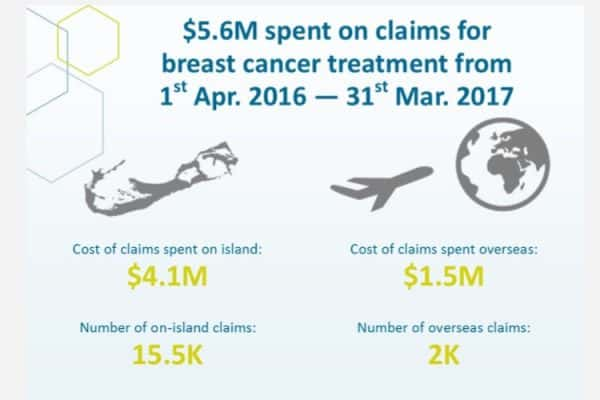 Claims Spend on Breast Cancer FY16-17