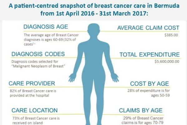 Breast Cancer: A Patient-Centred Snapshot