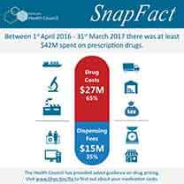 $42M Spent on Prescription Drugs